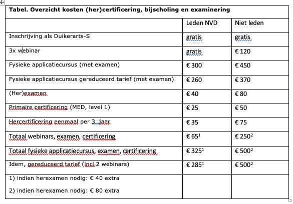 Tabel. Overzicht kosten (her)certificering, bijscholing en examinering
